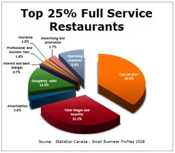 Theft Restaurant Total Food Cost
